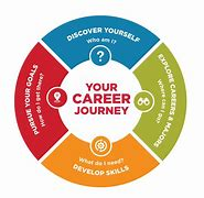 Where Will Your Career Journey Take You?